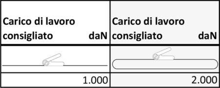 CINGHIE A CRICCHETTO CARICHI DI LAVORO-35MM-GANCIO UNCINO DOPPIO