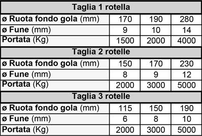TAGLIE SOLLEVAMENTO PER FUNI IN ACCIAIO-TABELLA