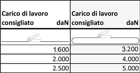 CINGHIE A CRICCHETTO CARICHI DI LAVORO-50MM-TRIANGOLO