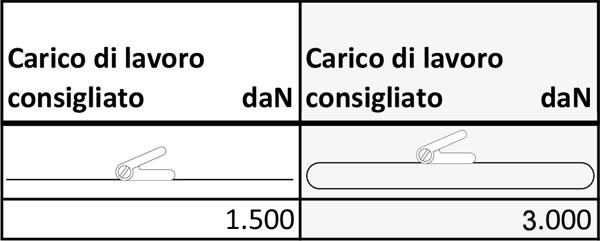 CINGHIE A CRICCHETTO CARICHI DI LAVORO-50MM-INOX